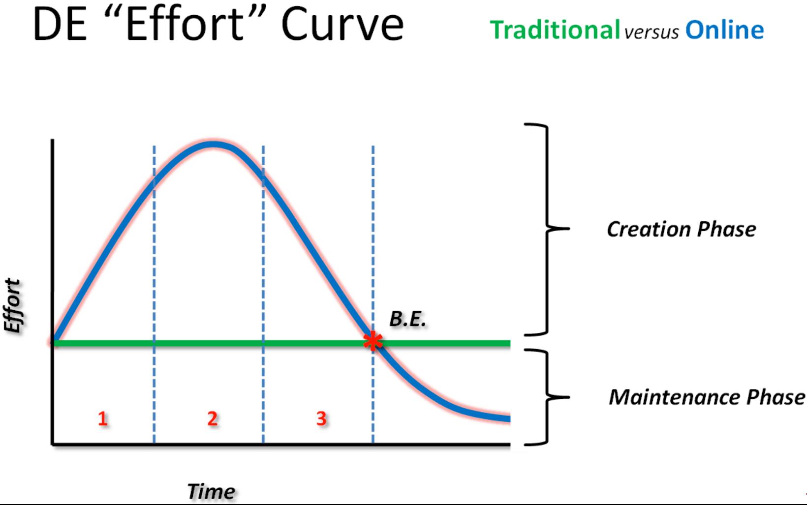 DE_Effort_Curve