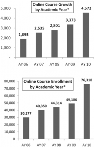 CT_Online_Students_and_Courses