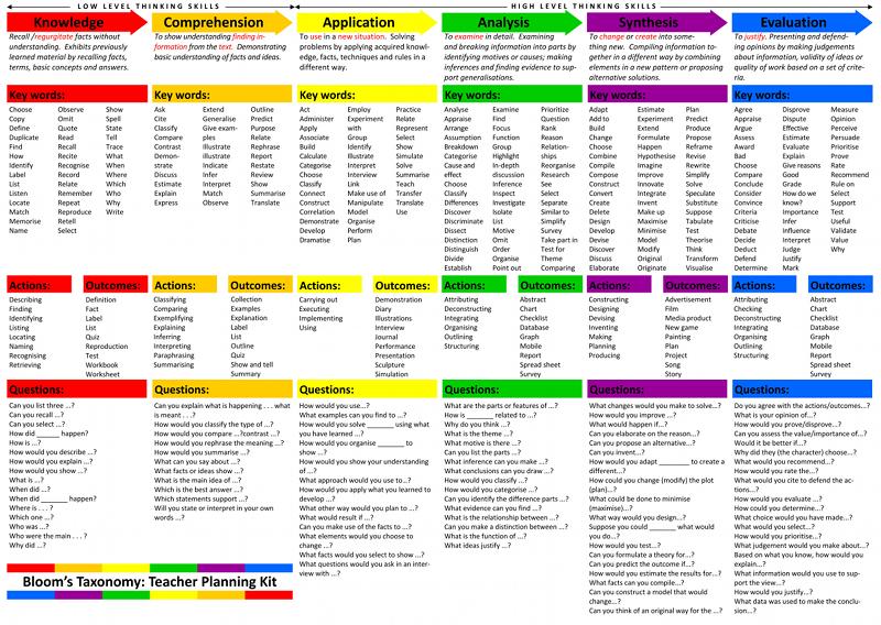 Blooms_Taxonomy_Chart